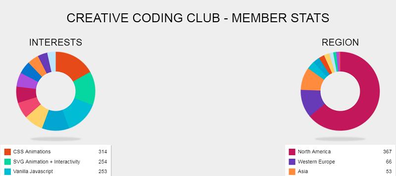 Creative Coding Club - Member Stats