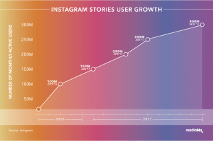 How to Increase your Instagram story views by 70% in a day