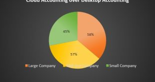 Accounting Trends
