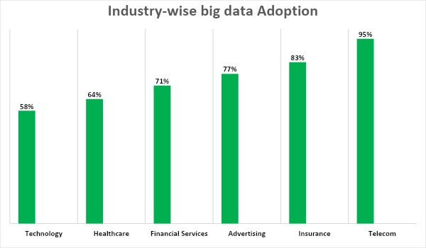 Industry-wise big data adoption