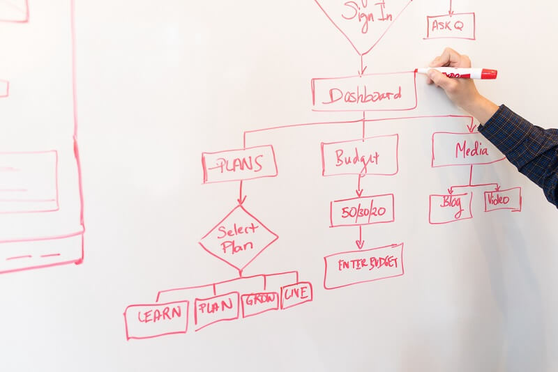 Website flowchart being written on a whiteboard by a person