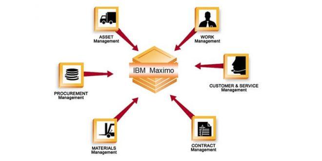 IBM Maximo APM Software