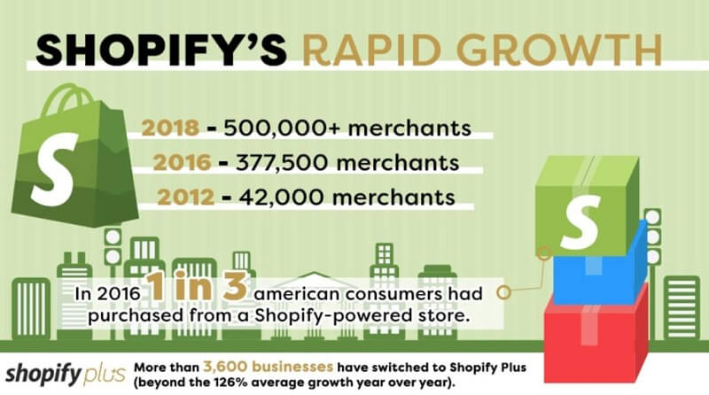 Shopify's Rapid Growth